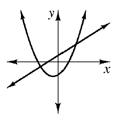 An upward parabola with vertex in third quadrant and an increasing line drawn so that the line is above the vertex of the parabola.