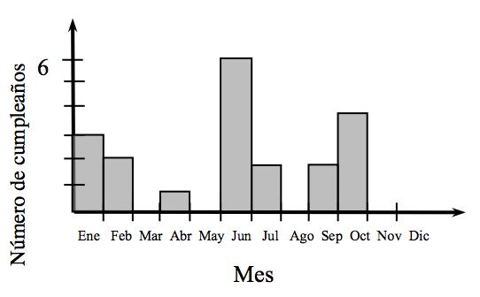 Gráfico de barras rotulado Mes, en el eje horizontal, con los meses en orden rotulados en cada barra. El eje vertical, con escala de uno en uno, desde 0 hasta 6, está rotulado Número de cumpleaños. Empezando por la izquierda, las barras tienen las siguientes alturas: 3, 2, 0, 1, 0, 6, 2, 0, 2, 4, 0 y 0.