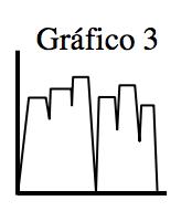 Gráfico 3: El gráfico sube rápidamente, se nivela, baja ligeramente, luego sube un poco más, se nivela, baja ligeramente, sube más y se nivela, baja rápidamente hasta el eje x, luego sube hasta la misma altura a medida que el primer aumento se nivela, baja ligeramente, sube más y se nivela, baja, luego sube menos que en la cuarta subida, luego baja hasta el eje x.
