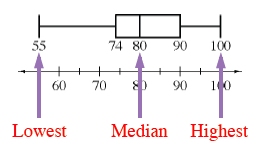 The given box plot has the following labels:  Left end of the left whisker is Lowest. The vertical line in box is Median. The right end of the right whisker is highest.