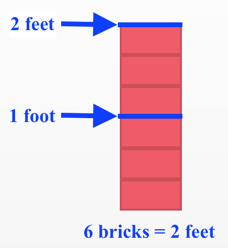 Six bricks stacked on top of each other with labels of 1 foot and 2 feet after the third brick and the top brick, with label: 6 bricks equal 2 feet.