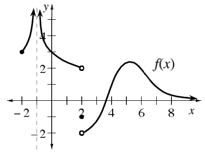 Piecewise curves, with dashed vertical line at x = negative 1, as asymptote, left curve starting at (negative 2, comma 3),continuing to infinity, center curve coming from infinity stopping at open point (2, comma 2), right curve starting at open point (2, comma negative 2), turning at (5, comma 2), changing from concave up to concave down at (4, comma 1) & from concave down to concave up at (7, comma 1), continuing to the right above the x axis, & a closed point at (2, comma negative 1).