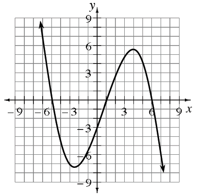Continuous curve, starting in upper left, concave up, turning at the approximate points, (negative 2.5, comma negative 7), & (4, comma 5.5), passing through the x axis at negative 5, 1, & negative 6, changing concavity at (1, comma 0).