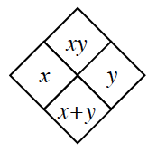 Generic Diamond Problem. One number, X, is located on the left side. The second number, Y, is located on the right side.  The bottom number is the sum of the two numbers, X and Y. The top number is the product of the two numbers, X and Y.