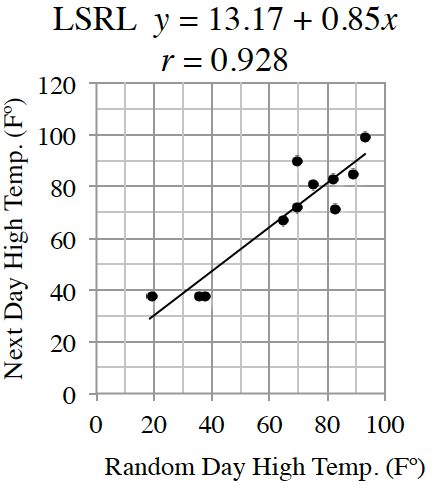 A first quadrant scatter plot and increasing line of best fit with the x axis labeled as Random Day High in degrees Fahrenheit and y axis labeled as Next Day High in degrees Fahrenheit. Most of the scatterplots are close to the line. Your teacher will provide you with a model of the graph.