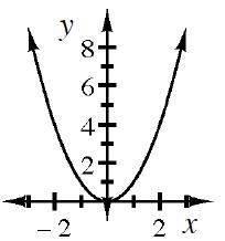 Opening upward parabola, vertex on the origin.