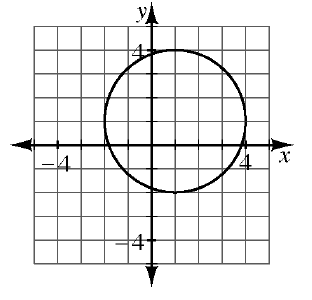 This graph is a circle center at the point (1, comma 1) with a radius of 3.