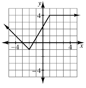 This graph has 3 sections. The left section is a ray starting at the point (negative 2, comma negative 1) and going left and up. The center section starts at the point (negative 2 comma negative 1) and goes to the point (1, comma 4). The right section starts at the point (1, comma 4) and goes horizontally to the right.