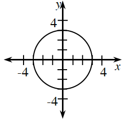 Circle, centered at the origin, going through the point (negative 3, comma 0).