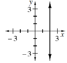 A vertical line passing through the point (2, comma 0)