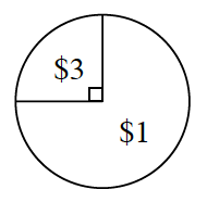 A spinner with two sections. One fourth section is labeled 3 dollars and three fourths section is labeled 1 dollar.