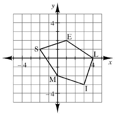 Pentagon S, M, I, L, E is graphed. Connect the points S (negative 2, comma 1), M (0, comma negative 2), I (3, comma negative 3), L (4, comma 0), and E (1, comma 2). Then connect to, S, to enclose the figure.