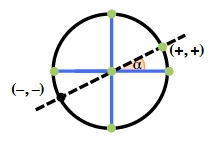 Circle, with vertical & horizontal diameters, Increasing dashed line through the center, intersecting the circle at a point, labeled, open parenthesis, +, comma + close parenthesis,  about 1 fourth of the way in top right quadrant, and at a point, labeled, open parenthesis, negative, comma negative, close parenthesis, in third quadrant, with central angle in first quadrant, labeled, alpha.