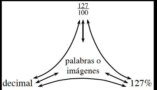 Diagrama de red de porciones rotulado como sigue: arriba, 127 dividido por 100; izquierda, decimal; derecha, 127 por ciento: medio, palabras o imágenes.