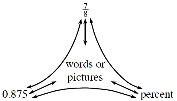 Portions Web, labeled as follows: Top: 7 divided by 8. Left: 0.875. Right: percent. Middle: words or pictures.