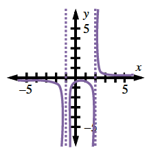 Rational function with 3 pieces, left piece coming from below x axis, decreasing to negative infinity, left of x = negative 1, center piece, coming from negative infinity right of x = negative 1, turning at approximately (1 half, comma 1 fourth), going to negative infinity left of x = 2, right piece, coming from infinity right of x = 2, continuing to right above x axis.