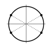 Circle, centered at the origin, with 2 additional, slanted, dashed diameters, with end points in each of the 4 quadrants.