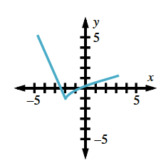 Continuous piecewise, segment from (negative 5, comma 5) to (negative 2, comma negative 1), concave down curve from (negative 2, comma negative 1), to (3, comma 1).