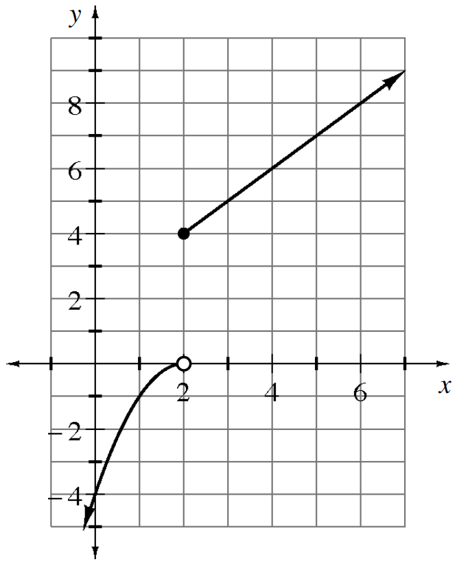 Piecewise graph, 2 pieces: left, open circle at (2, comma 0), curve opens down, extends down and to the left, passing through (0, comma negative 4), with arrow on end. Right: Ray starts at closed point (2, comma 4), passing through (3 comma 5).
