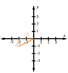 Coordinate plane, with right triangle, such that the horizontal leg, labeled negative 2, is on x axis, from origin to, x, = negative 2,  vertical leg, labeled negative 1, from (negative 2, comma 0) to (negative 2, comma negative 1), and hypotenuse from (negative 2, comma negative 1) to the origin.