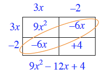 Labels added to generic rectangle interior: Top left, 9, x squared, top right, negative 6, x, bottom left, negative 6, x, bottom right, + 4. Underneath rectangle: 9, x squared, minus 12, x, + 4.