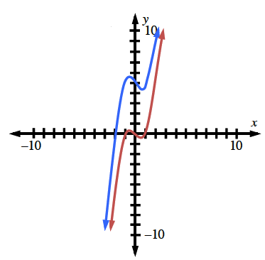 2 increasing cubic curves. Each increases to a point between negative 1 & 0, on the x, then decreases, to a point between 0 & 1 on the x, then rises up & right. The red curve, when it decreases, passes through the origin, the blue curve, when it decreases, passes through (0, comma 5).