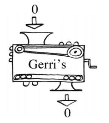 Function machine, input labeled 0, rule labeled, Gerri's, output labeled 0.