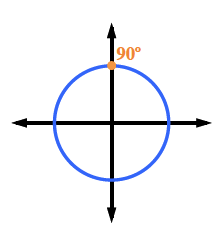 Circle, center at the origin, with highest point on the y axis, labeled, 90 degrees.