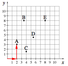 The same graph, with horizontal arrow on x axis, from the origin to 2 and then a vertical arrow from the x axis to 3.