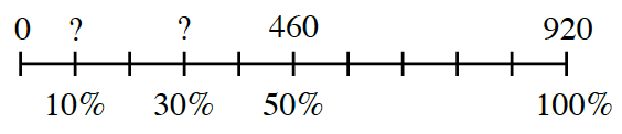 A percent ruler scaled by 10%.  Above the 0% is 0. Above 10% is question mark. Above 30% is question mark. Above 50% is 460, and Above 100% is 920.