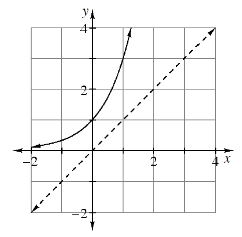 Solid Increasing exponential curve, horizontal asymptote at, x axis, passing through the points (0, comma 1), & (1, comma 3). A dashed line passing through the origin & the point (1, comma 1)