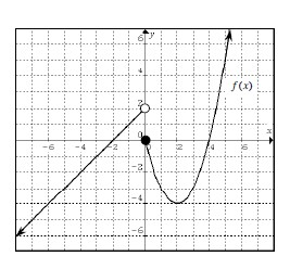 Piecewise graph labeled, left piece, ray from open point, (0, comma 2), passing through (negative 2, comma 0), right piece, parabola, vertex at (2, comma negative 4), starting at closed point (0, comma 0), & passing through (4, comma 1).