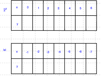 2 - x, y, tables. Top: expression, 2 raised to the x, top row: x, 0, 1, 2, 3, 4, 5, 6. bottom row: y. Bottom: expression, absolute value of x, top row: x, negative 1, negative 2, negative 3, negative 4, negative 5, negative 6, negative 7, bottom row, y.