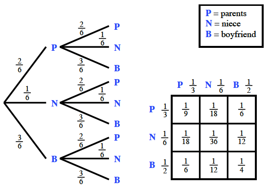 Probability tree: 3 branches, labeled as follows: P branch, 2 sixths, N branch, 1 sixth,  and B branch, 3 sixths.  Each branch, splits into the same 3 branches, again. 3 by 3 rectangle, labeled as follows: Top edge, & left edge each labeled, P, 1 third, N, 1 sixth, B, 1 half. Interior: Top row: 1 ninth, 1 eighteenth, 1 sixth. Middle row: 1 eighteenth, 1 thirty sixth, 1 twelfth. Bottom row: 1 sixth, 1 twelfth, 1 fourth.