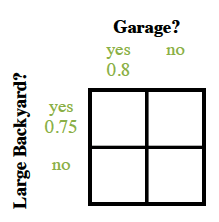 2 by 2 rectangle, columns labeled, Garage?, rows labeled, large backyard? Top edge labeled, yes, 0.8, & no. Left edge labeled, yes, 0.75, & no. Interior labeled as follows: top left, 0.6, top right, 0.15, bottom left, 0.2, bottom right, 0.05.