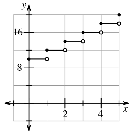 A step function: Each step is 1 unit long. The first step is at y = 9 from x = 0 to 1 with a closed circle on 0 and an open circle on 1. Each step goes up by 2 following the same pattern. 5 steps are shown.