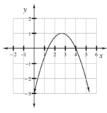 An upside down parabola where the vertex is at (2.5, comma 1).
