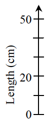 A vertical axis, labeled Length in cm, has 6 marks, labeled, from bottom to top, as follows: First, 0, third, 20, sixth, 50.