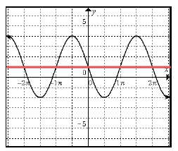 Added to curve: horizontal line at y = 1.