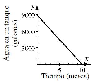 el gráfico de b