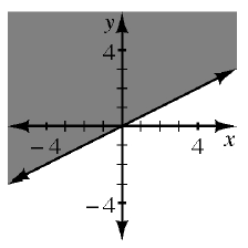 A 4 quadrant coordinate plane has a solid line that goes through the points (0, comma 0) and (1, comma 2) which divides the plane into 2 regions. The region to the left and above the line is shaded.