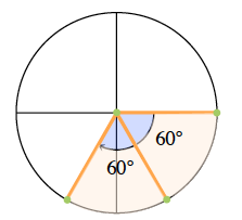 Added to unit circle, segment in fourth quadrant, same distance from negative y axis, creating 2 highlighted sectors, from positive x axis, central angles each labeled 60 degrees.
