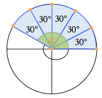 Added to unit circle, segments in first and second quadrant, creating 5 highlighted equal sectors from positive x axis to the original segment, each labeled 30 degrees.