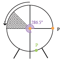 Added to circle, green point P, in fourth quadrant, about 1 fifth up from negative y axis, and shaded central angle from positive x axis, even with green point P, labeled 286.5 degrees.