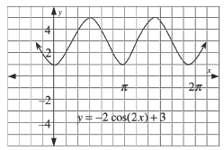 Periodic curve, labeled, y = negative 2 times cosine of 2 x + 3, x axis scaled from 0 to 2 pi, with 5 visible turning points, first at (0, comma 1), second at (1 half pi, comma 5).