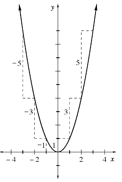Upward Parabola, vertex at the origin, with dashed slope triangles between the following points, with labeled for vertical legs: (negative 3, comma 9), & (negative 2, comma 4), label negative 5, (negative 2, comma 4), & (negative 1, comma 1), label negative 3, (negative 1, comma 1), & origin, label negative 1, (1, comma 1), & (2, comma 4), label 3, (2, comma 4), & (3, comma 9), label 5.