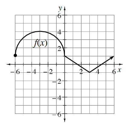 Piecewise graph, semi circle from (negative 6, comma 1), through (negative 3, comma 4), to (0, comma 1), segment from (0, comma 1) to (3, comma negative 1), ray starting at (3, comma negative 1) passing through (6 comma 1).