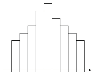 A histogram with 9 bars, with the following heights: 5, 6, 7, 9, 10, 8, 7, 6, 5.