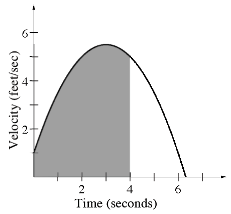 First quadrant, x axis labeled time, seconds, y axis labeled velocity, feet per sec, downward parabola, vertex at (3, comma 5), passing through (0, comma 1), with shaded region below the curve & left of x = 4.