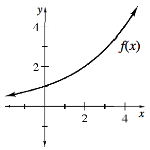 Increasing opening up curve, labeled, f of x, coming from left above x axis, passing through the point, (0, comma 1),  increasing more rapidly as it continues up & right.
